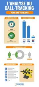 Infographies - Réseau de Franchises