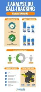 Infographie - Tourisme